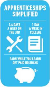 Apprenticeships Simplified